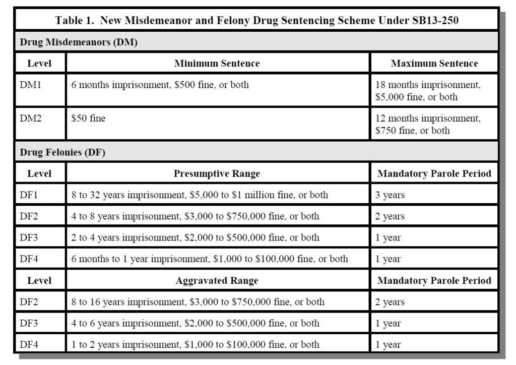 COLORADO DRUG-LAW-SENTENCING -CHART STEINBERG