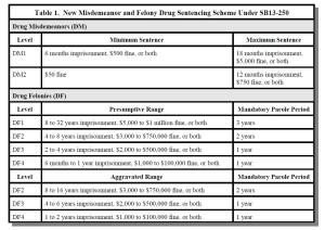 Colorado Drug Crimes Sentencing and Penalties