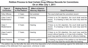 WAIT TIMES TO SEAL COLORADO DRUG CONVICTION