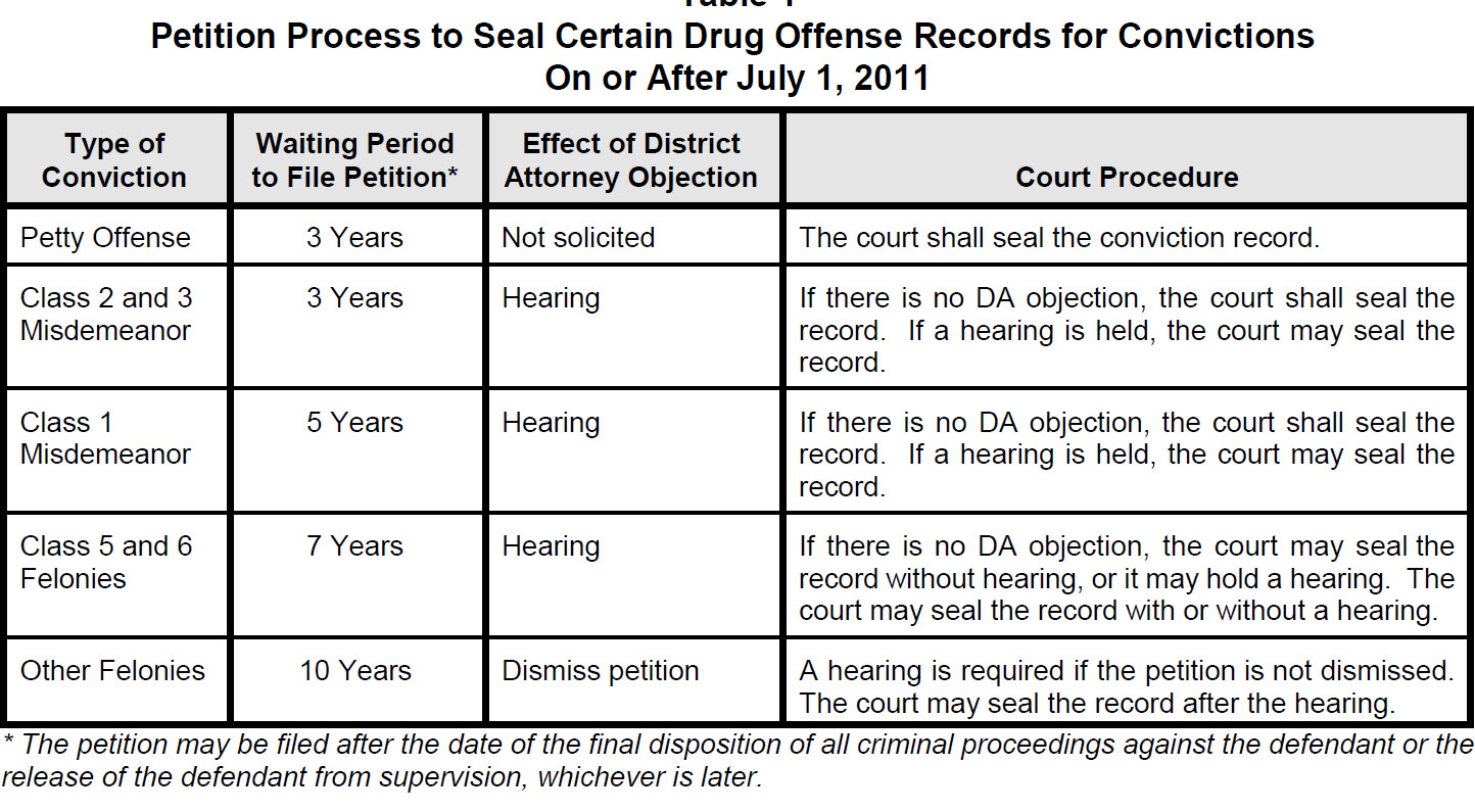 WAIT TIMES TO SEAL COLORADO DRUG CONVICTION